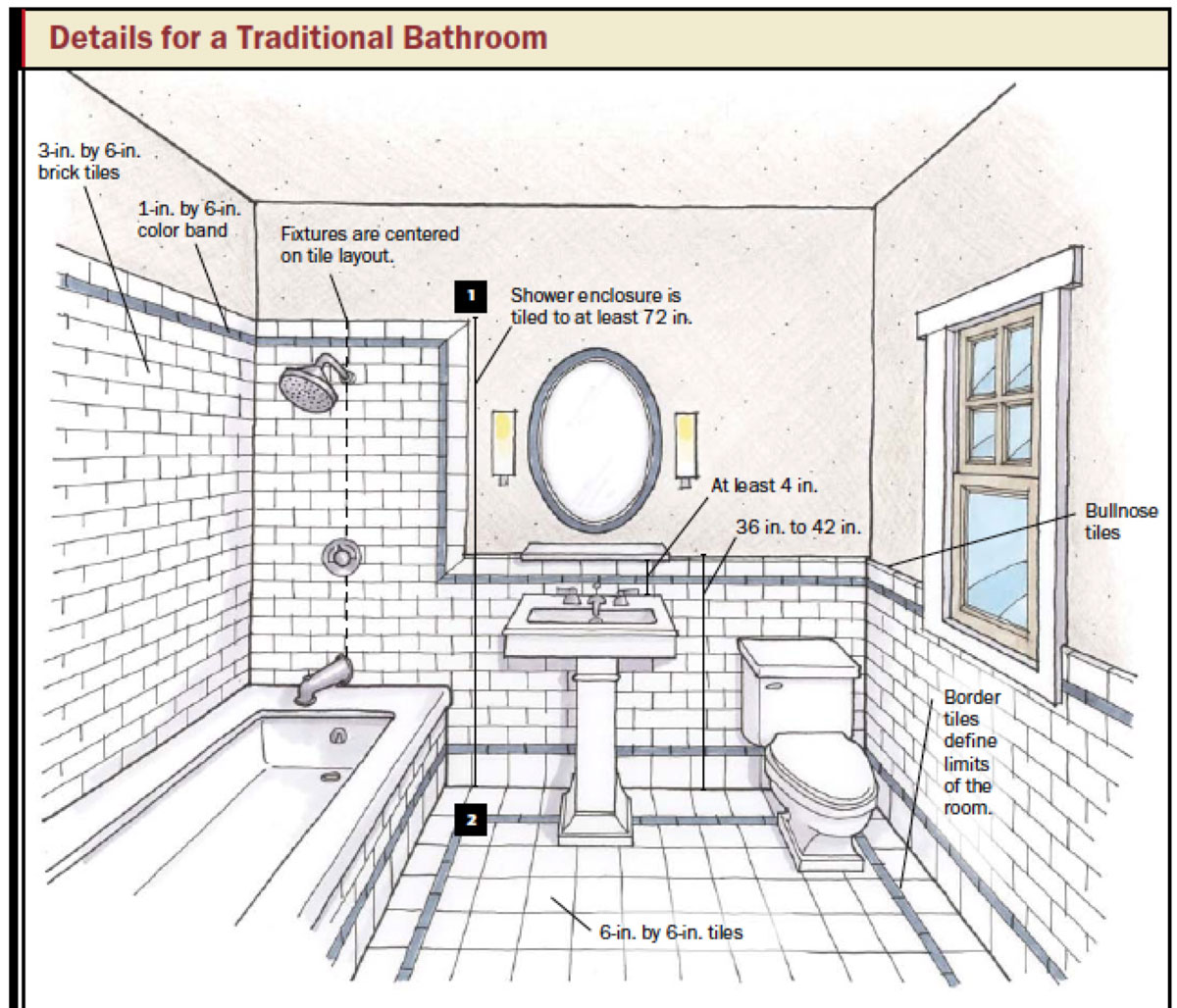Bathroom design planning tips taymor Bathroom wall tiles laying designs